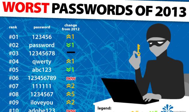 Ви не вмієте придумувати пароль, не страшно - Ви такий не один!
