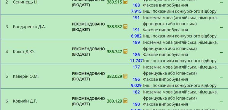 Списки рекомендованих до зарахування. Магістри. 123